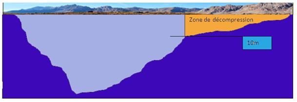 exemple de bon profil de plongée