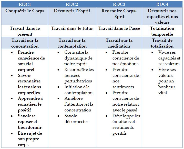 Les applications en Sophrologie